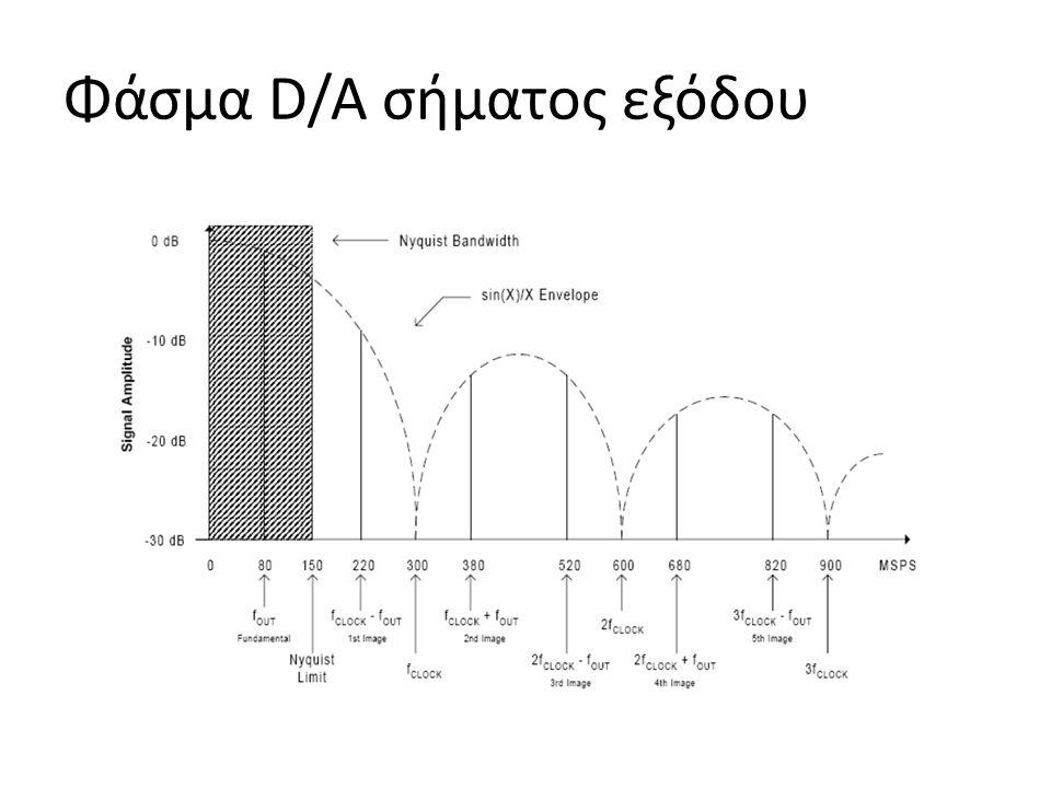 Φάσμα D/A σήματος εξόδου