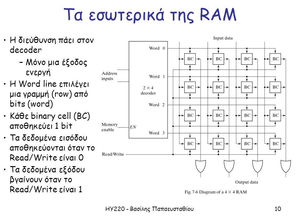ΗΥ220 - Βασίλης Παπαευσταθίου10 Τα εσωτερικά της RAM Η διεύθυνση πάει στον decoder –Μόνο μια έξοδος ενεργή Η Word line επιλέγει μια γραμμή (row) από b
