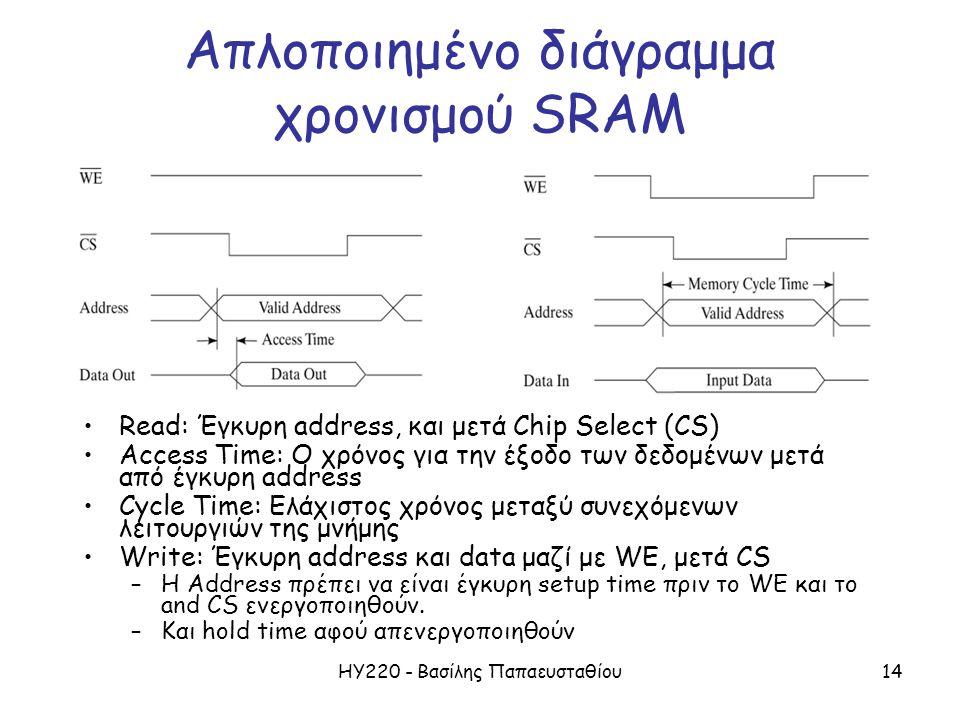 ΗΥ220 - Βασίλης Παπαευσταθίου14 Απλοποιημένο διάγραμμα χρονισμού SRAM Read: Έγκυρη address, και μετά Chip Select (CS) Access Time: Ο χρόνος για την έξ