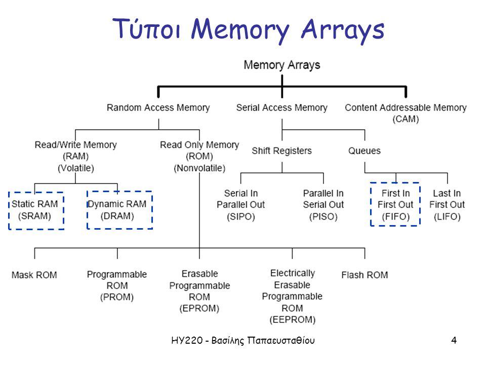 ΗΥ220 - Βασίλης Παπαευσταθίου5 Τύποι RAMs Static Random Access Memory (SRAM) –Operates like a collection of latches –Once value is written, it is guaranteed to remain in the memory as long as power is applied –Generally expensive –Used inside processors (like the Pentium) Dynamic Random Access Memory (DRAM) –Generally, simpler internal design than SRAM –Requires data to be rewritten (refreshed), otherwise data is lost –Often hold larger amount of data than SRAM –Longer access times than SRAM –Used as main memory in computer systems