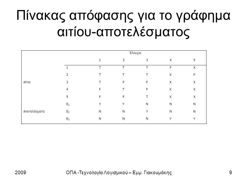 Πίνακας απόφασης για το γράφημα αιτίου-αποτελέσματος 2009ΟΠΑ -Τεχνολογία Λογισμικού – Εμμ.