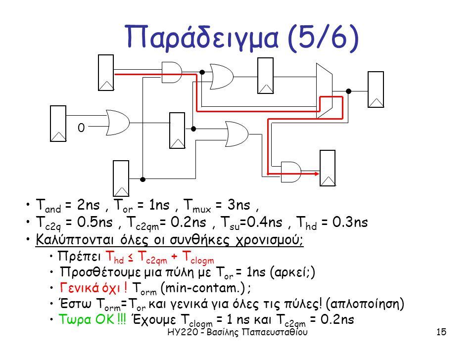 ΗΥ220 - Βασίλης Παπαευσταθίου15 Παράδειγμα (5/6) T and = 2ns, T or = 1ns, T mux = 3ns, T c2q = 0.5ns, T c2qm = 0.2ns, T su =0.4ns, T hd = 0.3ns Καλύπτονται όλες οι συνθήκες χρονισμού; Πρέπει T hd ≤ T c2qm + T clogm Προσθέτουμε μια πύλη με Τ or = 1ns (αρκεί;) Γενικά όχι .