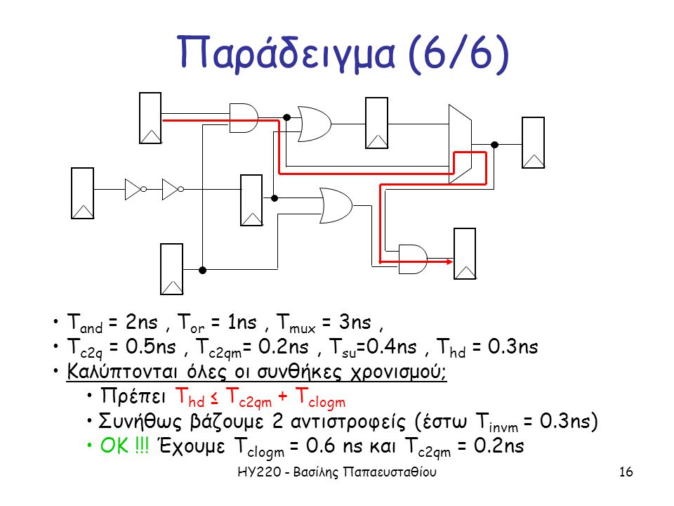 ΗΥ220 - Βασίλης Παπαευσταθίου16 Παράδειγμα (6/6) T and = 2ns, T or = 1ns, T mux = 3ns, T c2q = 0.5ns, T c2qm = 0.2ns, T su =0.4ns, T hd = 0.3ns Καλύπτονται όλες οι συνθήκες χρονισμού; Πρέπει T hd ≤ T c2qm + T clogm Συνήθως βάζουμε 2 αντιστροφείς (έστω T invm = 0.3ns) ΟΚ !!.