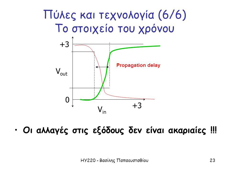 ΗΥ220 - Βασίλης Παπαευσταθίου23 Πύλες και τεχνολογία (6/6) Το στοιχείο του χρόνου Οι αλλαγές στις εξόδους δεν είναι ακαριαίες !!.