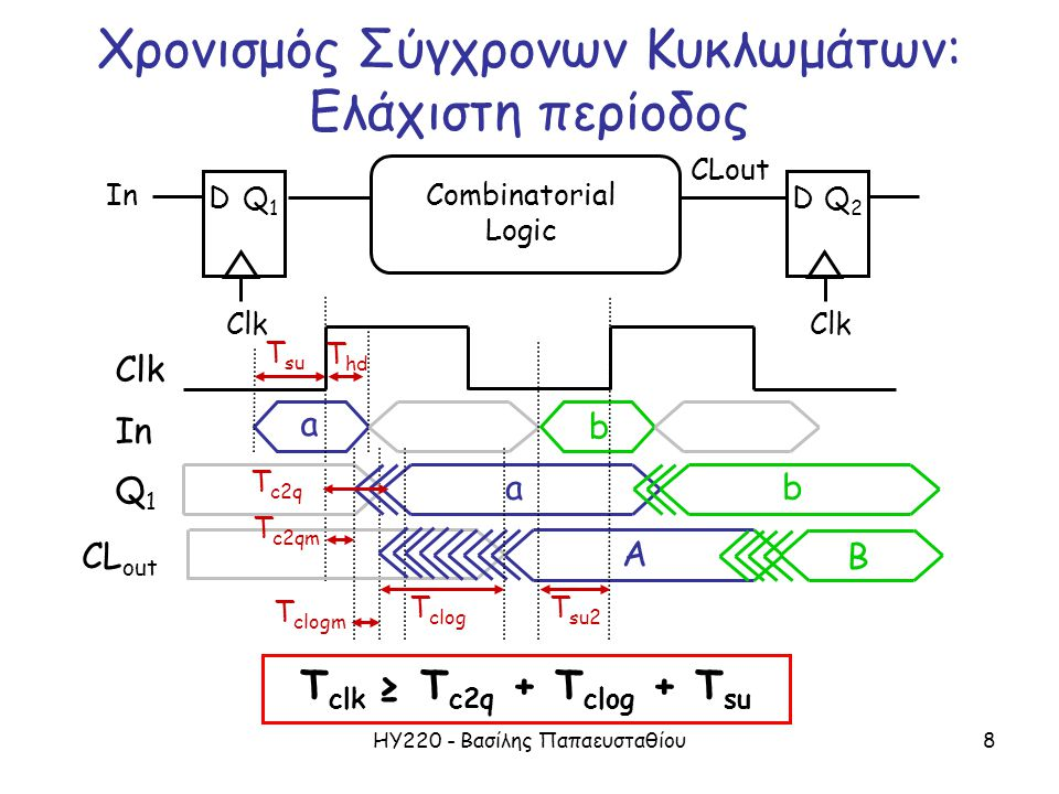 ΗΥ220 - Βασίλης Παπαευσταθίου8 D Clk Q1Q1 In Χρονισμός Σύγχρονων Κυκλωμάτων: Ελάχιστη περίοδος D Clk Q2Q2 CLout Combinatorial Logic T clk ≥ T c2q + T clog + T su In Clk a b T su T hd T c2q Q1Q1 ab CL out A T su2 T c2qm T clog T clogm B