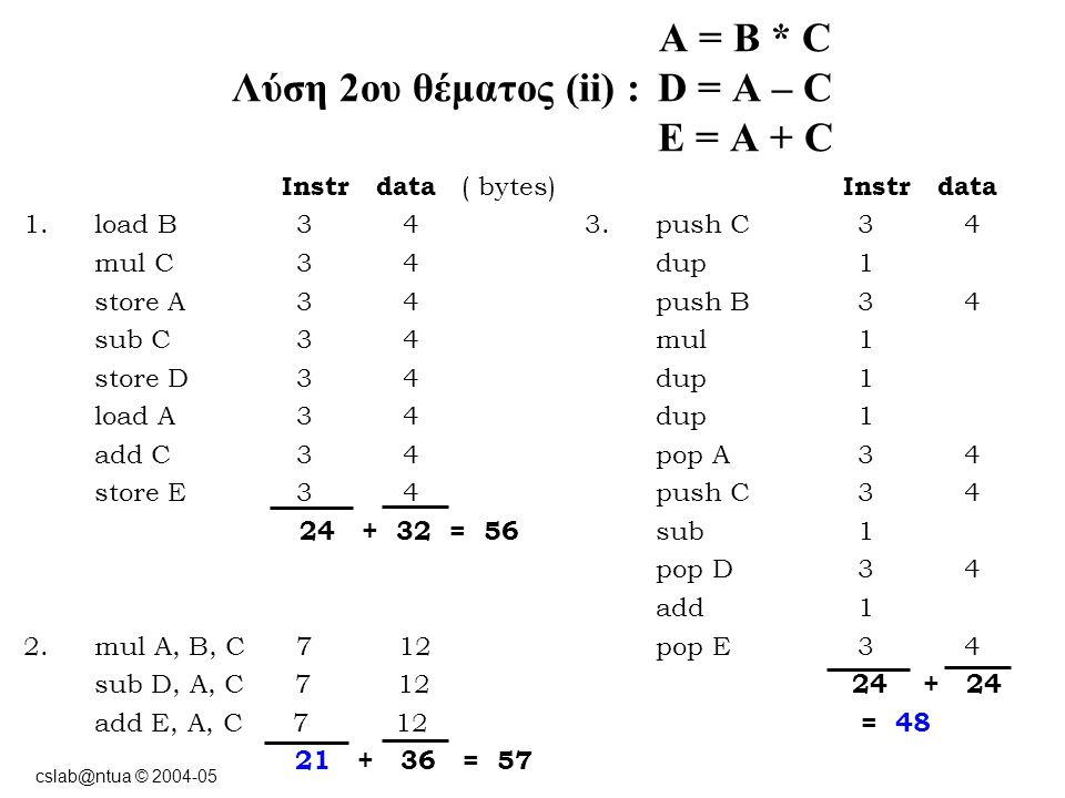 cslab@ntua © 2004-05 A = B * C Λύση 2ου θέματος (ii) : D = A – C E = A + C Instr data ( bytes) 1.load B 3 4 mul C 3 4 store A 3 4 sub C 3 4 store D 3 4 load A 3 4 add C 3 4 store E 3 4 24 + 32 = 56 2.mul A, B, C 7 12 sub D, A, C 7 12 add E, A, C 7 12 21 + 36 = 57 Instr data 3.push C 3 4 dup 1 push B 3 4 mul 1 dup 1 pop A 3 4 push C 3 4 sub 1 pop D 3 4 add 1 pop E 3 4 24 + 24 = 48
