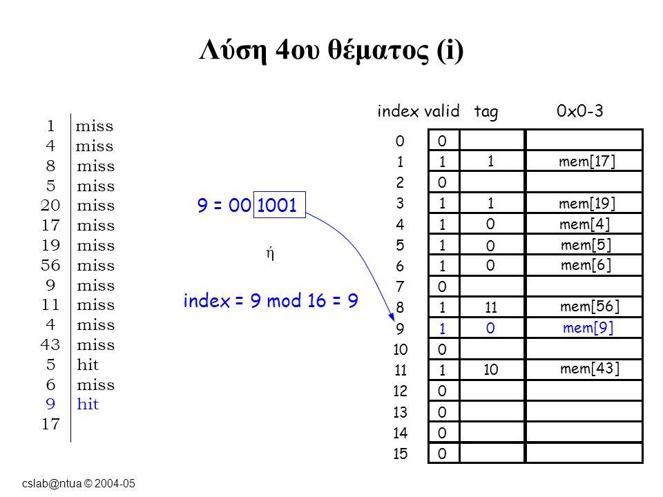 cslab@ntua © 2004-05 Λύση 4ου θέματος (i) 9 = 00 1001 ή index = 9 mod 16 = 9 indexvalidtag0x0-3 00 11 02 13 14 15 16 07 18 19 01010 111 012 013 014 015 1mem[17] 1 miss 4 miss 8 miss 5 miss 20 miss 17 miss 19 miss 56 miss 9 miss 11 miss 4 miss 43 miss 5 hit 6 miss 9 hit 17 0mem[4] 11 mem[56] 0 mem[5] 1mem[19] 0 mem[9] 10 mem[43] 0 mem[6]