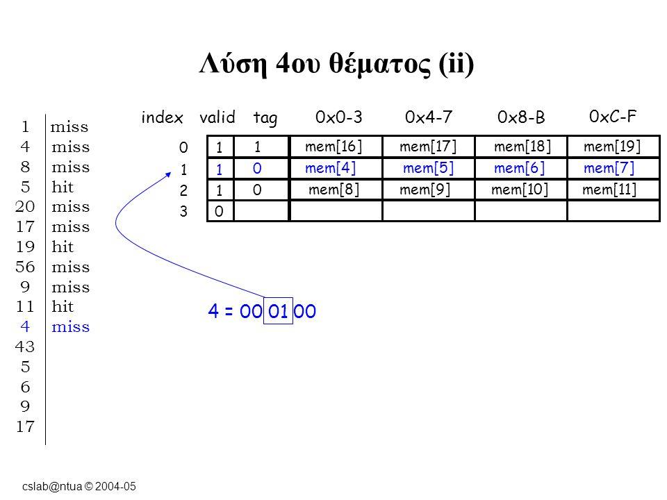 cslab@ntua © 2004-05 Λύση 4ου θέματος (ii) indexvalidtag0x0-3 10 0xC-F 0x8-B0x4-7 11 12 03 1 miss 4 miss 8 miss 5 hit 20 miss 17 miss 19 hit 56 miss 9 miss 11 hit 4 miss 43 5 6 9 17 4 = 00 01 00 1 mem[16] mem[17]mem[18]mem[19] 0 mem[4] mem[5]mem[6]mem[7] 0 mem[8] mem[9]mem[10]mem[11]