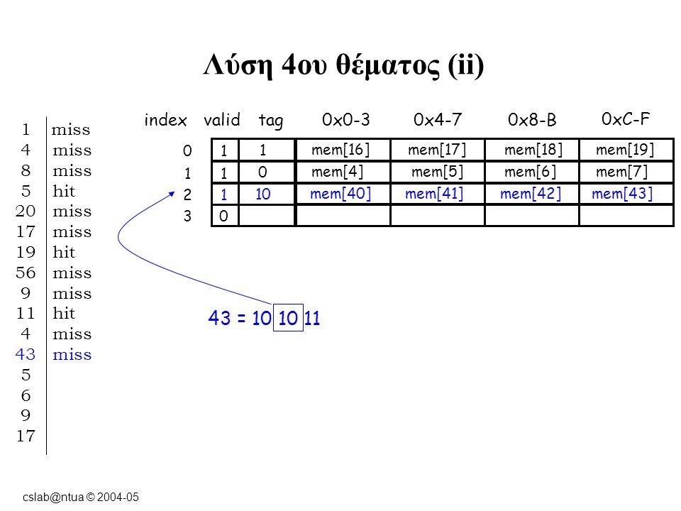 cslab@ntua © 2004-05 Λύση 4ου θέματος (ii) indexvalidtag0x0-3 10 0xC-F 0x8-B0x4-7 11 12 03 1 miss 4 miss 8 miss 5 hit 20 miss 17 miss 19 hit 56 miss 9 miss 11 hit 4 miss 43 miss 5 6 9 17 43 = 10 10 11 1 mem[16] mem[17]mem[18]mem[19] 0 mem[4] mem[5]mem[6]mem[7] 10 mem[40] mem[41]mem[42]mem[43]