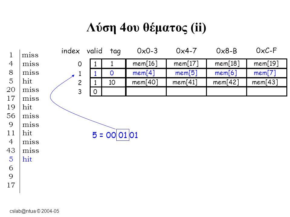 cslab@ntua © 2004-05 Λύση 4ου θέματος (ii) indexvalidtag0x0-3 10 0xC-F 0x8-B0x4-7 11 12 03 1 miss 4 miss 8 miss 5 hit 20 miss 17 miss 19 hit 56 miss 9 miss 11 hit 4 miss 43 miss 5 hit 6 9 17 5 = 00 01 01 1 mem[16] mem[17]mem[18]mem[19] 0 mem[4] mem[5]mem[6]mem[7] 10 mem[40] mem[41]mem[42]mem[43]
