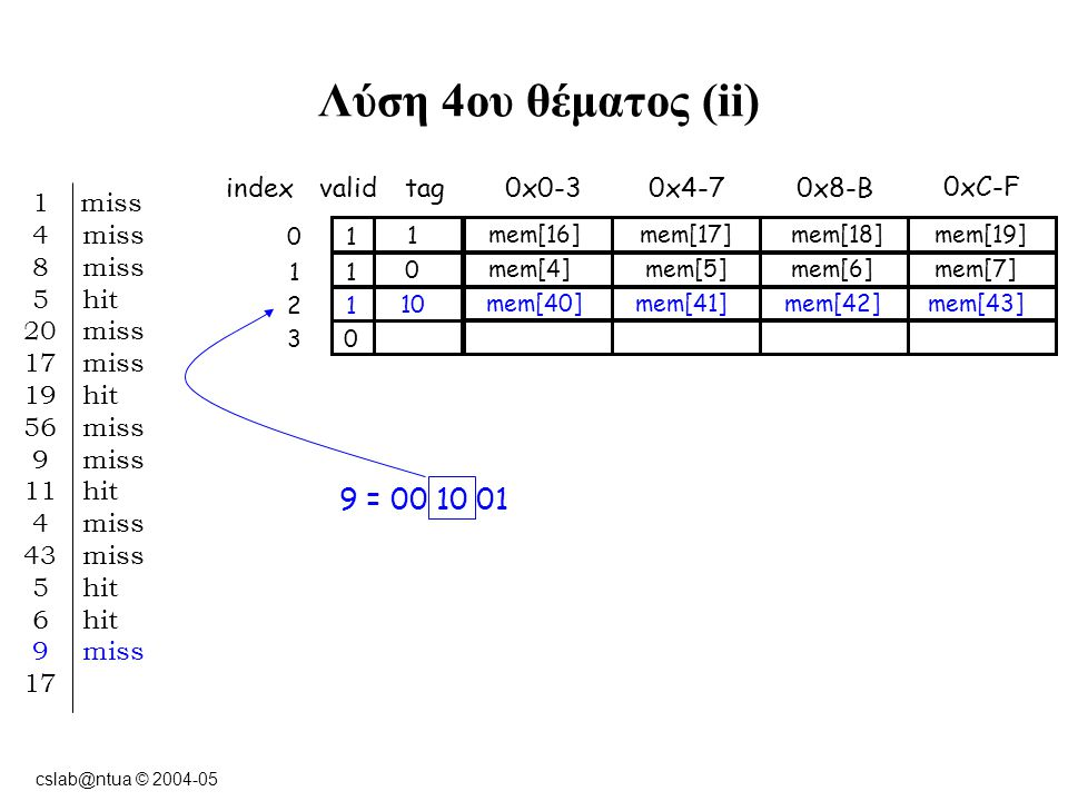 cslab@ntua © 2004-05 Λύση 4ου θέματος (ii) indexvalidtag0x0-3 10 0xC-F 0x8-B0x4-7 11 12 03 1 miss 4 miss 8 miss 5 hit 20 miss 17 miss 19 hit 56 miss 9 miss 11 hit 4 miss 43 miss 5 hit 6 hit 9 miss 17 9 = 00 10 01 1 mem[16] mem[17]mem[18]mem[19] 0 mem[4] mem[5]mem[6]mem[7] 10 mem[40] mem[41]mem[42]mem[43]
