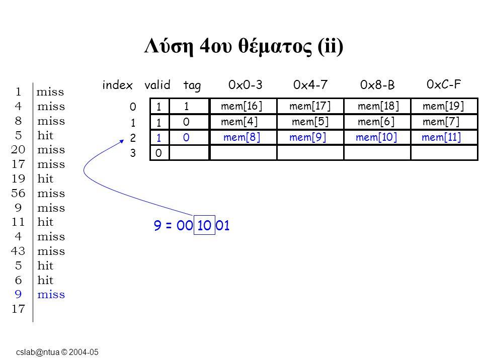 cslab@ntua © 2004-05 Λύση 4ου θέματος (ii) indexvalidtag0x0-3 10 0xC-F 0x8-B0x4-7 11 12 03 1 miss 4 miss 8 miss 5 hit 20 miss 17 miss 19 hit 56 miss 9 miss 11 hit 4 miss 43 miss 5 hit 6 hit 9 miss 17 9 = 00 10 01 1 mem[16] mem[17]mem[18]mem[19] 0 mem[4] mem[5]mem[6]mem[7] 0 mem[8] mem[9]mem[10]mem[11]