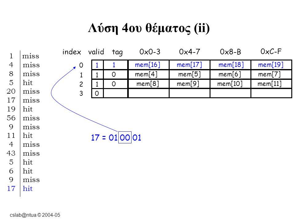 cslab@ntua © 2004-05 Λύση 4ου θέματος (ii) indexvalidtag0x0-3 10 0xC-F 0x8-B0x4-7 11 12 03 1 miss 4 miss 8 miss 5 hit 20 miss 17 miss 19 hit 56 miss 9 miss 11 hit 4 miss 43 miss 5 hit 6 hit 9 miss 17 hit 17 = 01 00 01 1 mem[16] mem[17]mem[18]mem[19] 0 mem[4] mem[5]mem[6]mem[7] 0 mem[8] mem[9]mem[10]mem[11]
