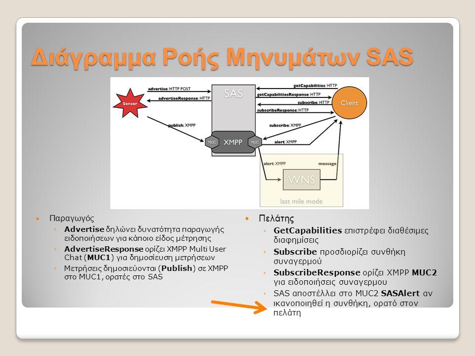 Διάγραμμα Ροής Μηνυμάτων SAS Παραγωγός ◦Advertise δηλώνει δυνατότητα παραγωγής ειδοποιήσεων για κάποιο είδος μέτρησης ◦AdvertiseResponse ορίζει XMPP Multi User Chat (MUC1) για δημοσίευση μετρήσεων ◦Μετρήσεις δημοσιεύονται (Publish) σε XMPP στο MUC1, ορατές στο SAS Πελάτης ◦GetCapabilities επιστρέφει διαθέσιμες διαφημίσεις ◦Subscribe προσδιορίζει συνθήκη συναγερμού ◦SubscribeResponse ορίζει XMPP MUC2 για ειδοποιήσεις συναγερμου ◦SAS αποστέλλει στο MUC2 SASAlert αν ικανοποιηθεί η συνθήκη, ορατό στον πελάτη