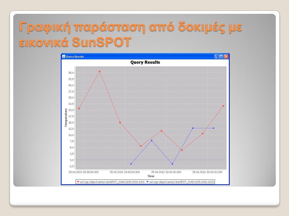 Γραφική παράσταση από δοκιμές με εικονικά SunSPOT