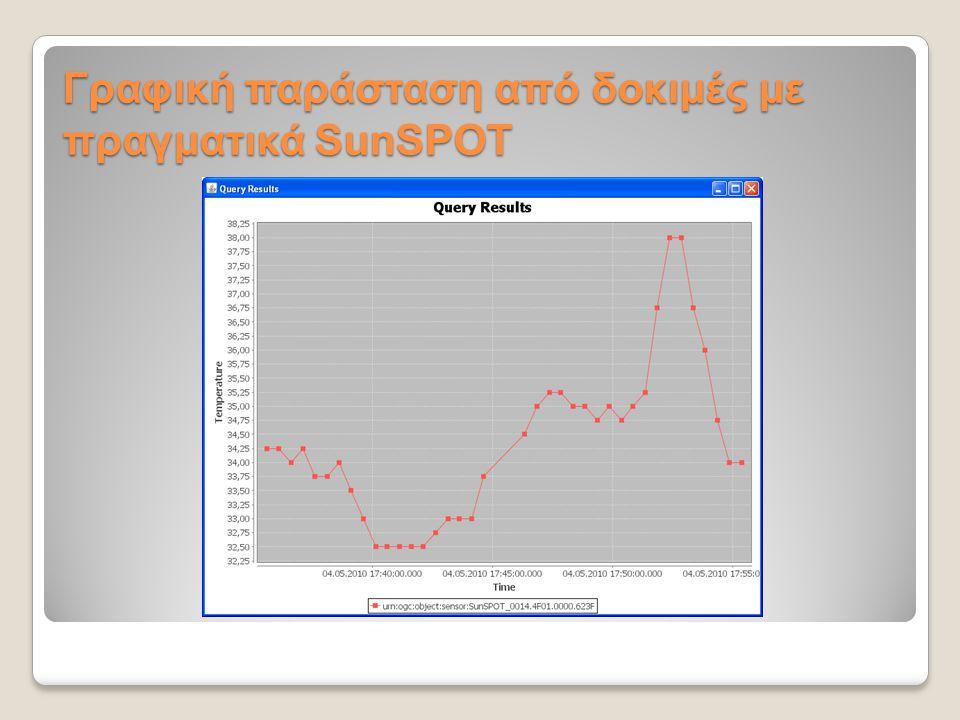 Γραφική παράσταση από δοκιμές με πραγματικά SunSPOT