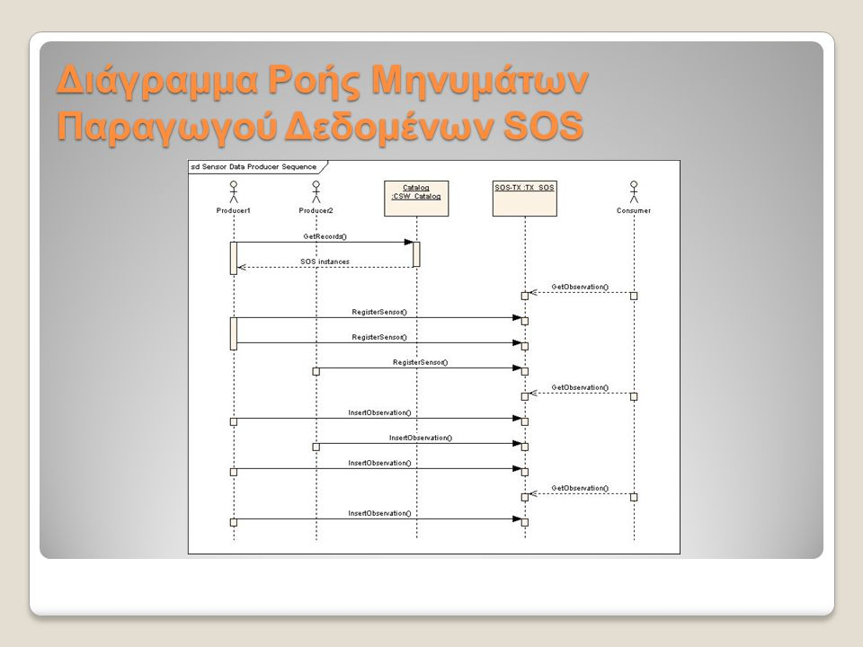 Διάγραμμα Ροής Μηνυμάτων Παραγωγού Δεδομένων SOS