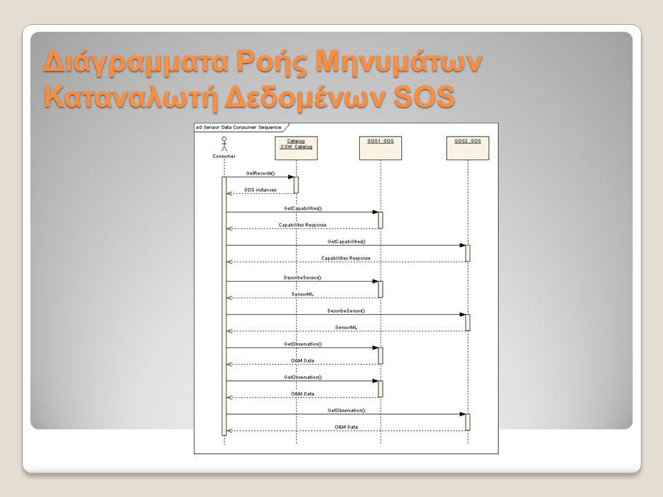 Υπηρεσίες του SWE - SAS Sensor Alert Service (Υπηρεσία Συναγερμών Αισθητήρων) ◦Data-Push model: προώθηση δεδομένων / ειδοποιήσεων στον πελάτη από το δίκτυο κατόπιν συνδρομής (subscribe – alert) ◦Βασικές λειτουργίες:  Advertise / CancelAdvertisement: Διαφήμιση για διαθέσιμες μετρήσεις με δυνατότητα υποστήριξης ειδοποιήσεων  Publish: Δημοσίευση μετρήσεων σε ένα XMPP conference  GetCapabilities: Ανάκτηση μεταδεδομένων υπηρεσίας και διαθέσιμων διαφημίσεων  Subscribe / Cancel Subscription: Αίτηση συνδρομής από τον πελάτη για ειδοποιήσεις με βάση κριτήρια συναγερμού  SASAlert: Ειδοποίηση κατάστασης συναγερμού από το SAS