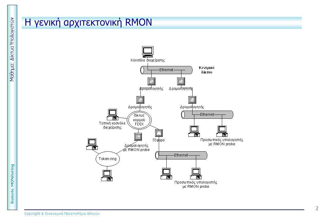 Μάθημα: Δίκτυα Υπολογιστών Remote MONitoring Copyright  Οικονομικό Πανεπιστήμιο Αθηνών 2 Η γενική αρχιτεκτονική RMON