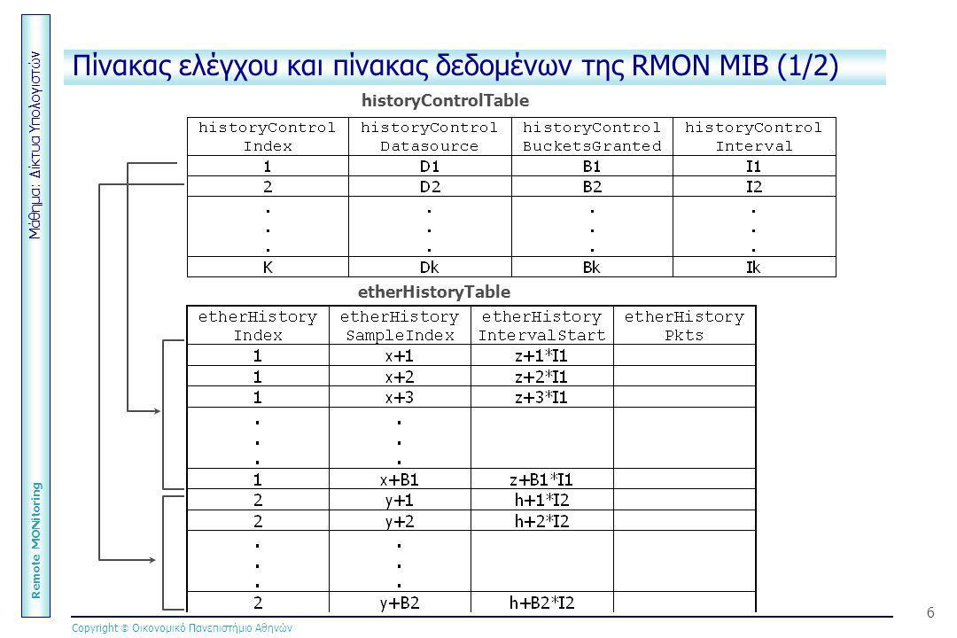 Μάθημα: Δίκτυα Υπολογιστών Remote MONitoring Copyright  Οικονομικό Πανεπιστήμιο Αθηνών 6 Πίνακας ελέγχου και πίνακας δεδομένων της RMON MIB (1/2) eth