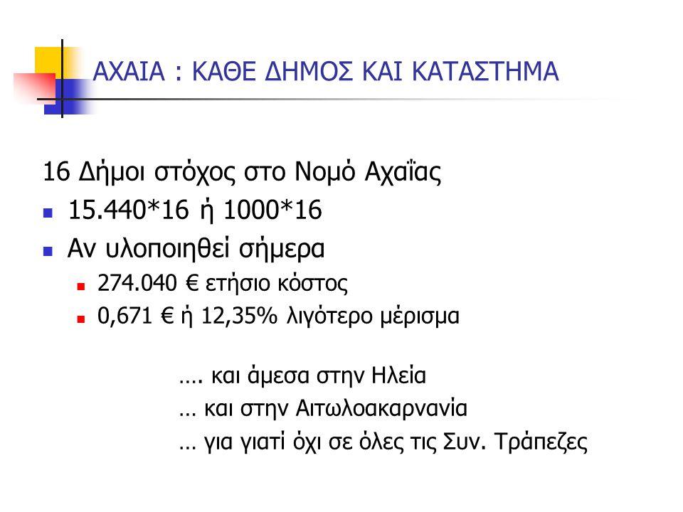 ΑΧΑΙΑ : ΚΑΘΕ ΔΗΜΟΣ ΚΑΙ ΚΑΤΑΣΤΗΜΑ 16 Δήμοι στόχος στο Νομό Αχαΐας 15.440*16 ή 1000*16 Αν υλοποιηθεί σήμερα 274.040 € ετήσιο κόστος 0,671 € ή 12,35% λιγ