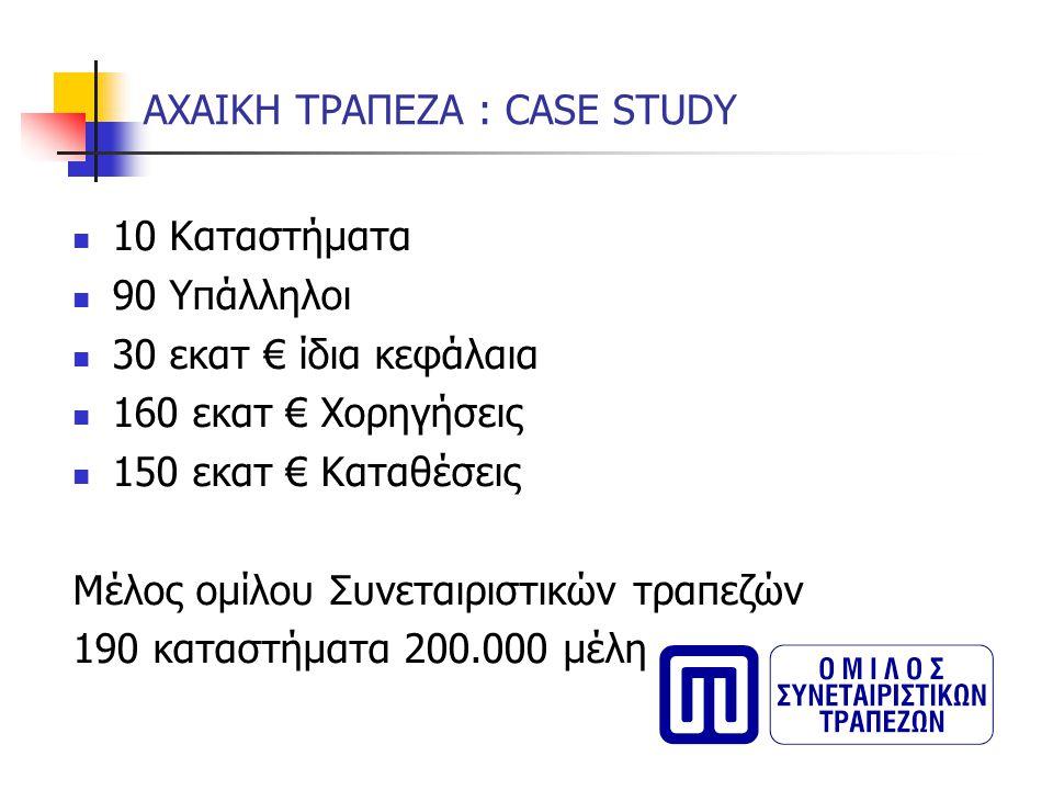 ΑΧΑΙΚΗ ΤΡΑΠΕΖΑ : CASE STUDY 10 Καταστήματα 90 Υπάλληλοι 30 εκατ € ίδια κεφάλαια 160 εκατ € Χορηγήσεις 150 εκατ € Καταθέσεις Μέλος ομίλου Συνεταιριστικ