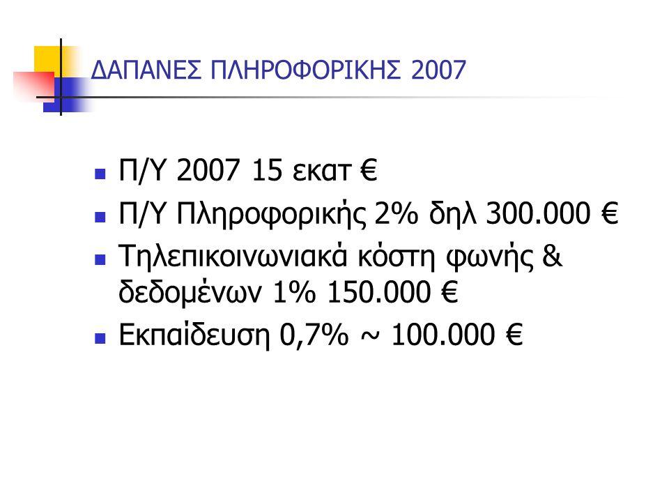 ΔΑΠΑΝΕΣ ΠΛΗΡΟΦΟΡΙΚΗΣ 2007 Π/Υ 2007 15 εκατ € Π/Υ Πληροφορικής 2% δηλ 300.000 € Τηλεπικοινωνιακά κόστη φωνής & δεδομένων 1% 150.000 € Εκπαίδευση 0,7% ~