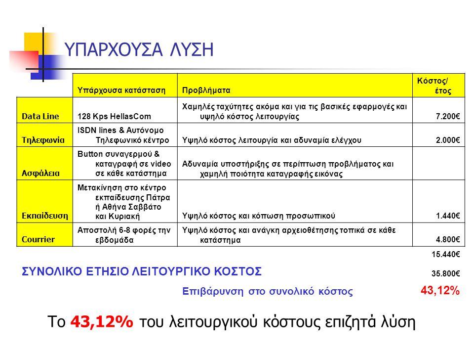 ΥΠΑΡΧΟΥΣΑ ΛΥΣΗ Υπάρχουσα κατάστασηΠροβλήματα Κόστος/ έτος Data Line 128 Kps HellasCom Χαμηλές ταχύτητες ακόμα και για τις βασικές εφαρμογές και υψηλό