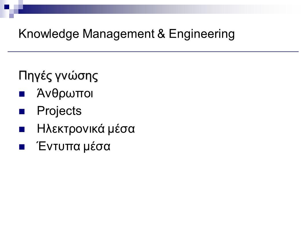 Knowledge Management & Engineering Πηγές γνώσης Άνθρωποι Projects Ηλεκτρονικά μέσα Έντυπα μέσα