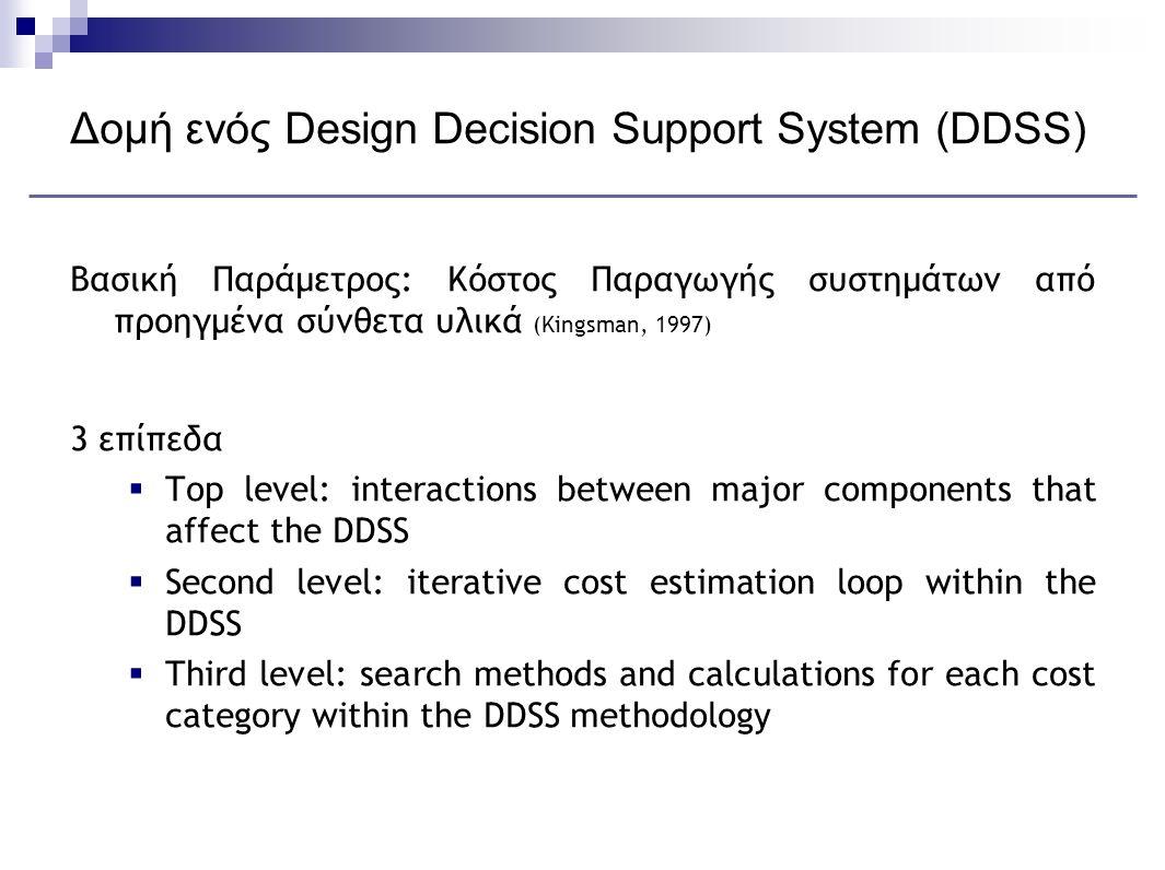 Δομή ενός Design Decision Support System (DDSS) Βασική Παράμετρος: Κόστος Παραγωγής συστημάτων από προηγμένα σύνθετα υλικά (Kingsman, 1997) 3 επίπεδα