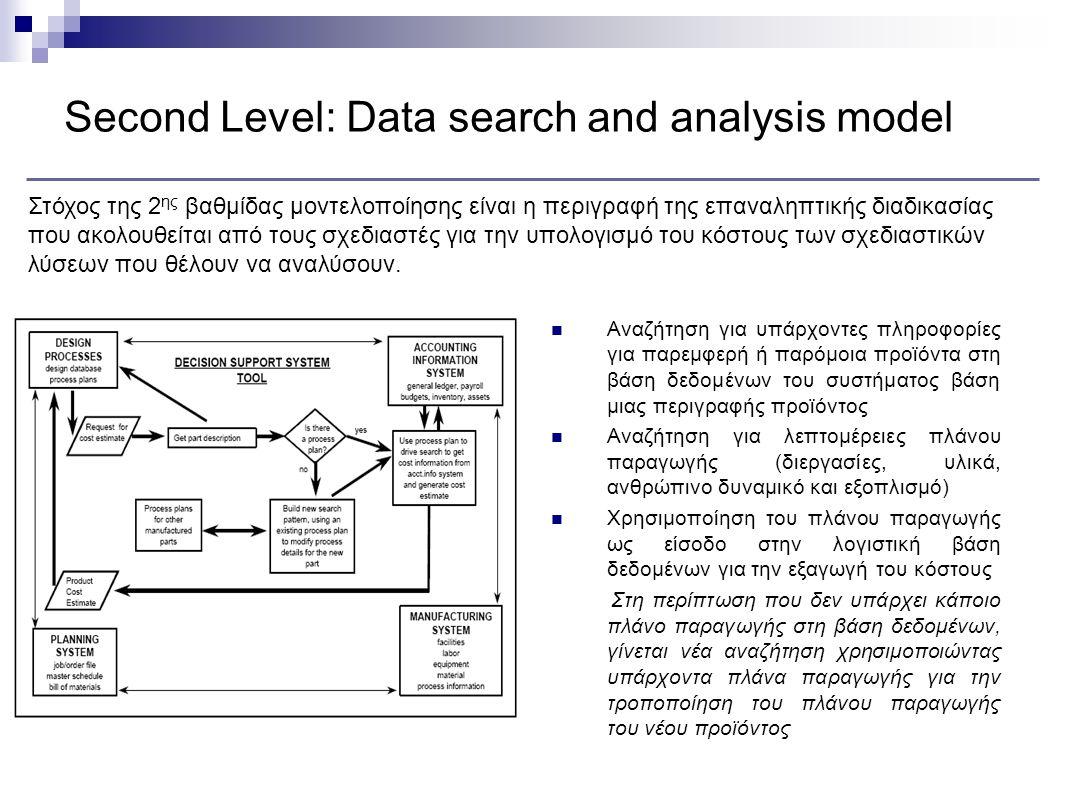 Second Level: Data search and analysis model Αναζήτηση για υπάρχοντες πληροφορίες για παρεμφερή ή παρόμοια προϊόντα στη βάση δεδομένων του συστήματος