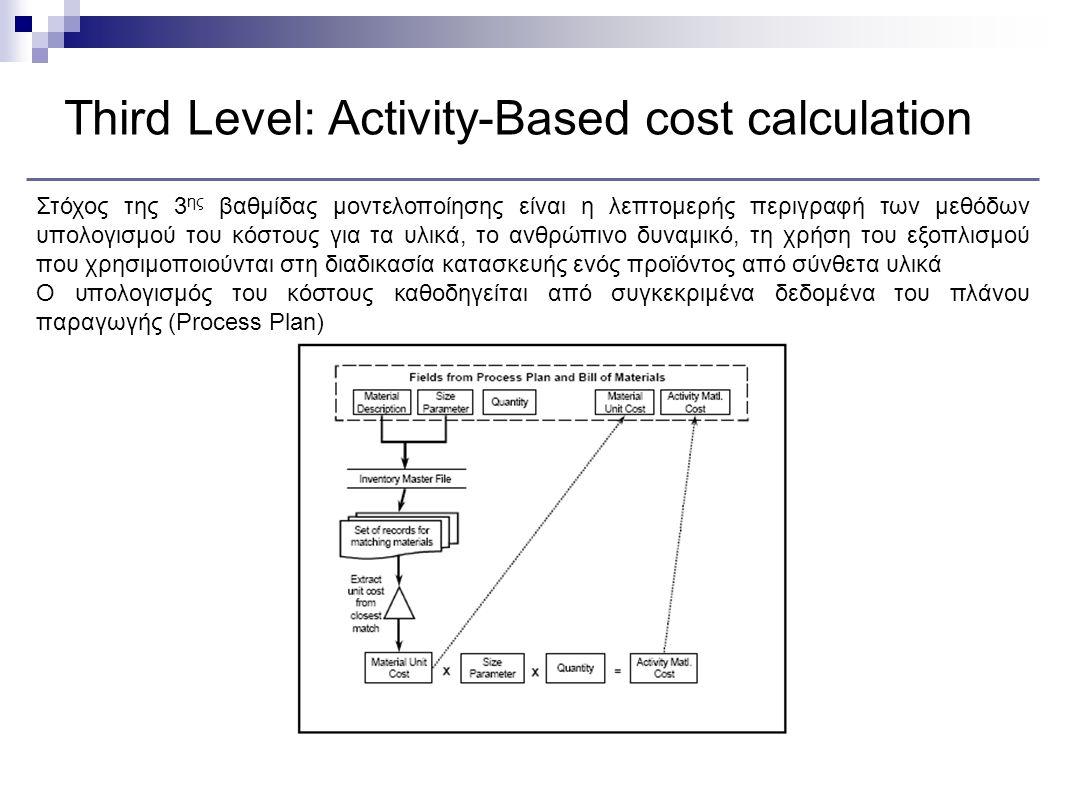 Third Level: Activity-Based cost calculation Στόχος της 3 ης βαθμίδας μοντελοποίησης είναι η λεπτομερής περιγραφή των μεθόδων υπολογισμού του κόστους