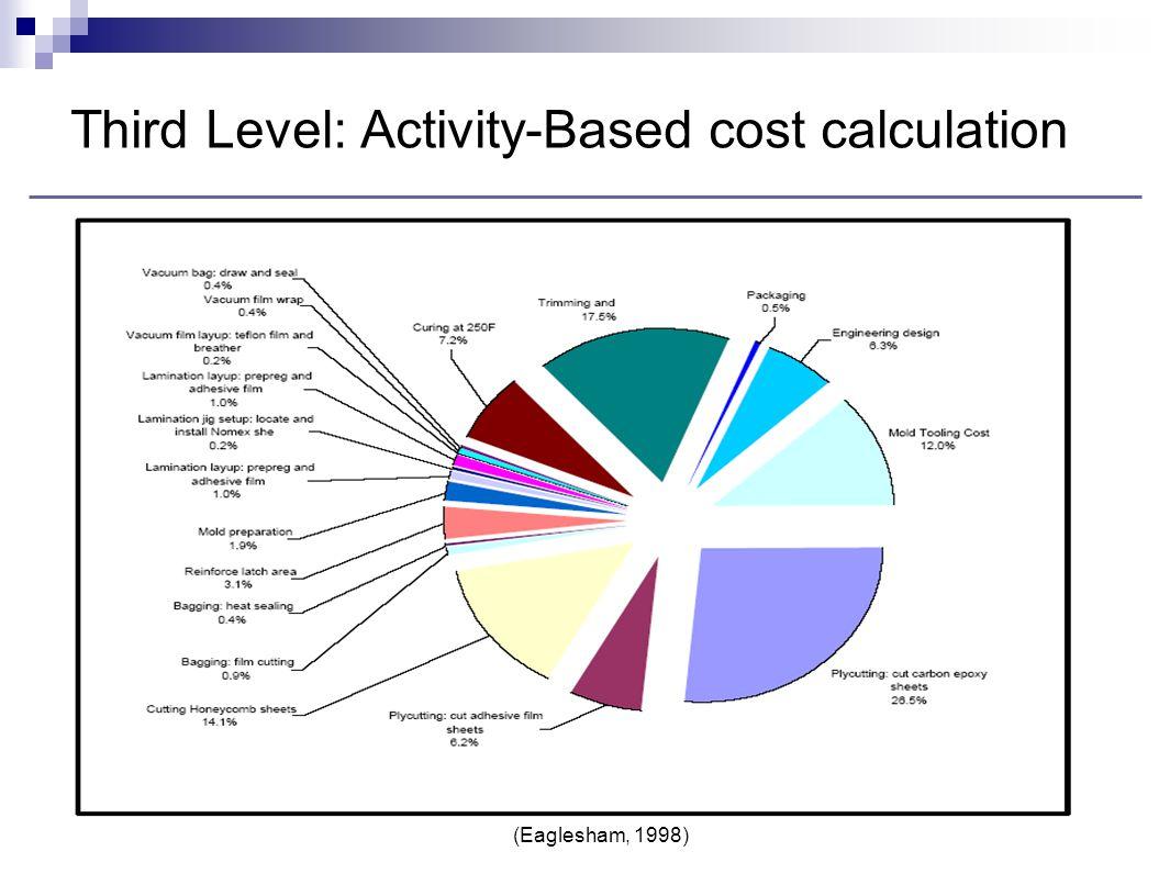 Third Level: Activity-Based cost calculation (Eaglesham, 1998)