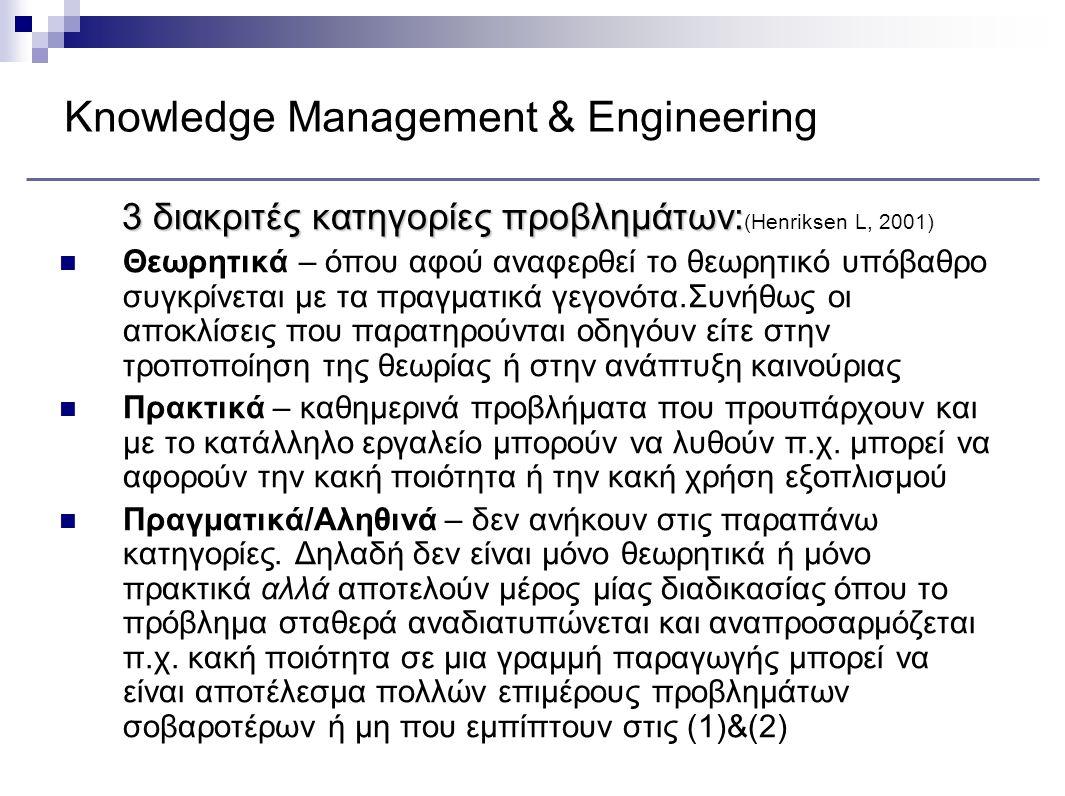 Knowledge Management & Engineering 3 διακριτές κατηγορίες προβλημάτων: 3 διακριτές κατηγορίες προβλημάτων: (Henriksen L, 2001) Θεωρητικά – όπου αφού α