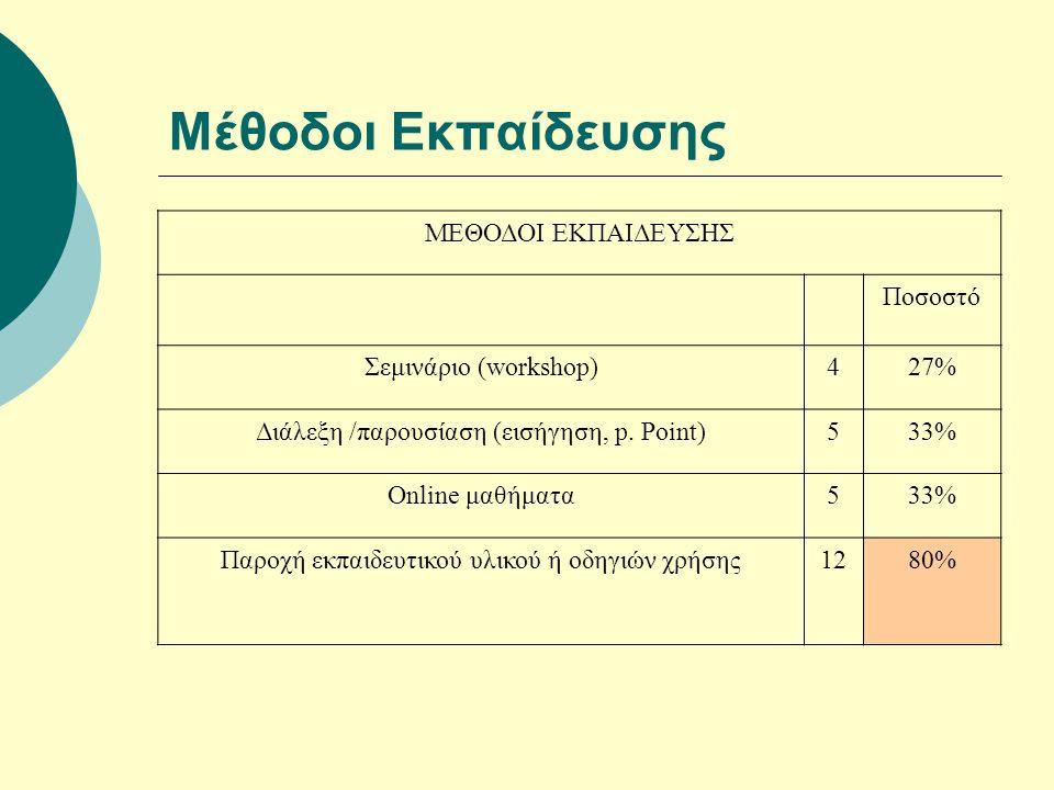 Μέθοδοι Εκπαίδευσης ΜΕΘΟΔΟΙ ΕΚΠΑΙΔΕΥΣΗΣ Ποσοστό Σεμινάριο (workshop)427% Διάλεξη /παρουσίαση (εισήγηση, p.