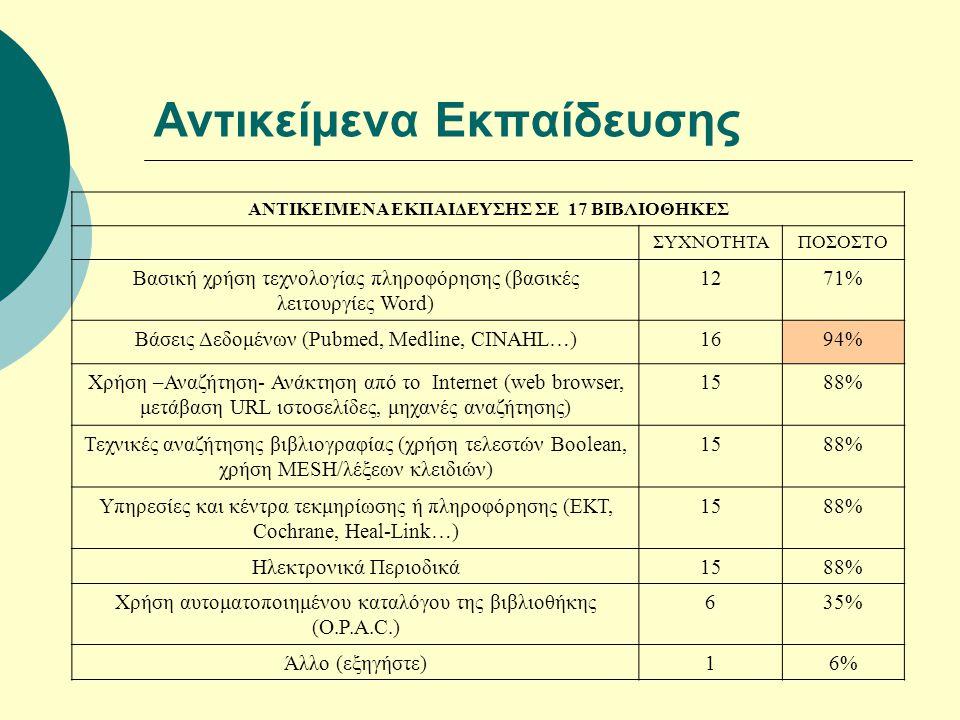 Αντικείμενα Εκπαίδευσης ΑΝΤΙΚΕΙΜΕΝΑ ΕΚΠΑΙΔΕΥΣΗΣ ΣΕ 17 ΒΙΒΛΙΟΘΗΚΕΣ ΣΥΧΝΟΤΗΤΑΠΟΣΟΣΤΟ Βασική χρήση τεχνολογίας πληροφόρησης (βασικές λειτουργίες Word) 1271% Βάσεις Δεδομένων (Pubmed, Medline, CINAHL…)1694% Χρήση –Αναζήτηση- Ανάκτηση από το Internet (web browser, μετάβαση URL ιστοσελίδες, μηχανές αναζήτησης) 1588% Τεχνικές αναζήτησης βιβλιογραφίας (χρήση τελεστών Boolean, χρήση MESH/λέξεων κλειδιών) 1588% Υπηρεσίες και κέντρα τεκμηρίωσης ή πληροφόρησης (ΕΚΤ, Cochrane, Heal-Link…) 1588% Ηλεκτρονικά Περιοδικά1588% Χρήση αυτοματοποιημένου καταλόγου της βιβλιοθήκης (O.P.A.C.) 635% Άλλο (εξηγήστε)16%
