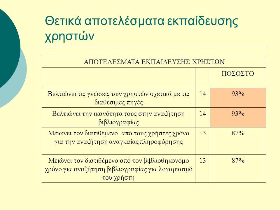 Θετικά αποτελέσματα εκπαίδευσης χρηστών ΑΠΟΤΕΛΕΣΜΑΤΑ ΕΚΠΑΙΔΕΥΣΗΣ ΧΡΗΣΤΩΝ ΠΟΣΟΣΤΟ Βελτιώνει τις γνώσεις των χρηστών σχετικά με τις διαθέσιμες πηγές 1493% Βελτιώνει την ικανότητα τους στην αναζήτηση βιβλιογραφίας 1493% Μειώνει τον διατιθέμενο από τους χρήστες χρόνο για την αναζήτηση αναγκαίας πληροφόρησης 1387% Μειώνει τον διατιθέμενο από τον βιβλιοθηκονόμο χρόνο για αναζήτηση βιβλιογραφίας για λογαριασμό του χρήστη 1387%