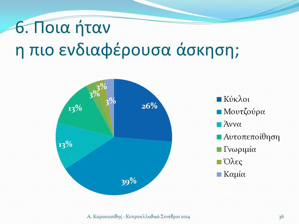6. Ποια ήταν η πιο ενδιαφέρουσα άσκηση; 36Α. Καρακασίδης - Κυπροελλαδικό Συνέδριο 2014