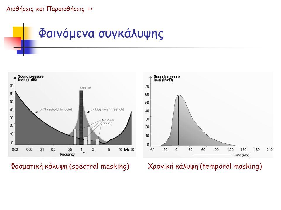 Φαινόμενα συγκάλυψης Φασματική κάλυψη (spectral masking) Αισθήσεις και Παραισθήσεις => Χρονική κάλυψη (temporal masking)
