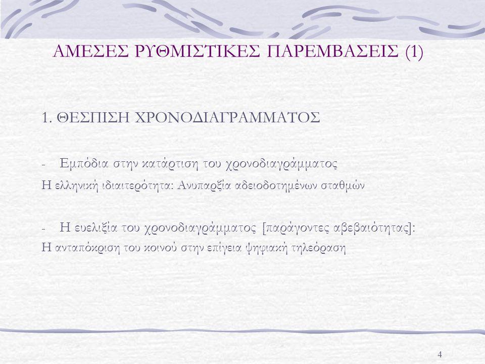 4 ΑΜΕΣΕΣ ΡΥΘΜΙΣΤΙΚΕΣ ΠΑΡΕΜΒΑΣΕΙΣ (1) 1.
