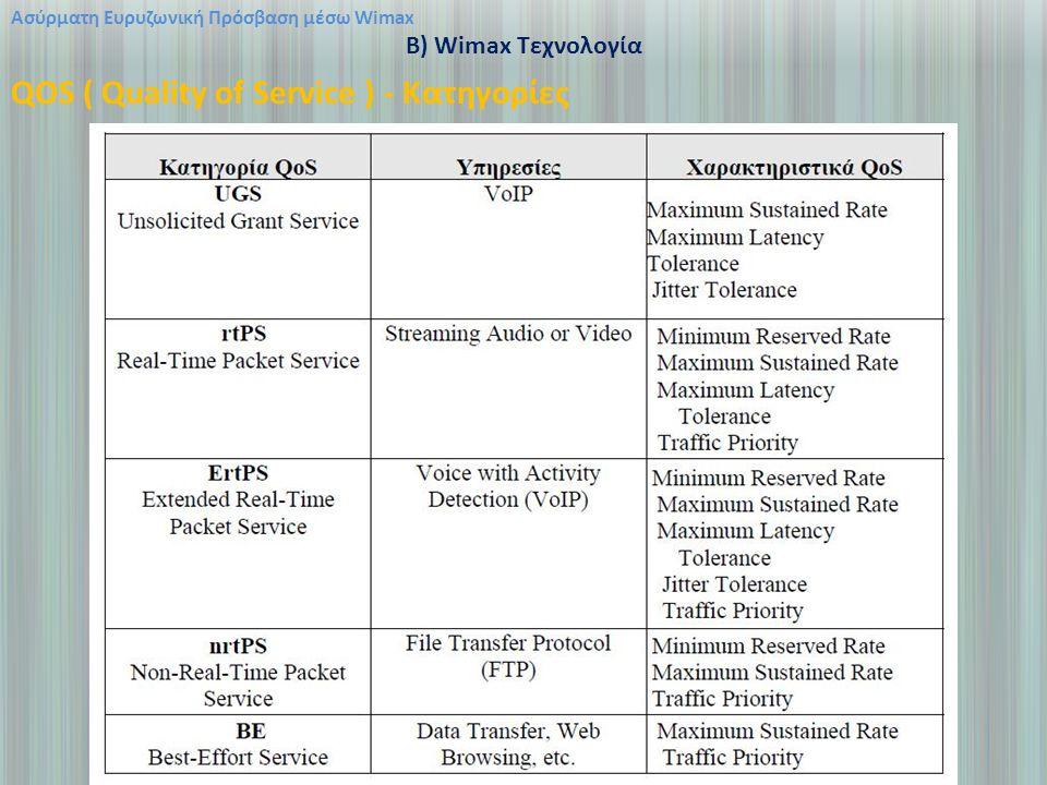 Ασύρματη Ευρυζωνική Πρόσβαση μέσω Wimax B) Wimax Τεχνολογία QOS ( Quality of Service ) - Κατηγορίες