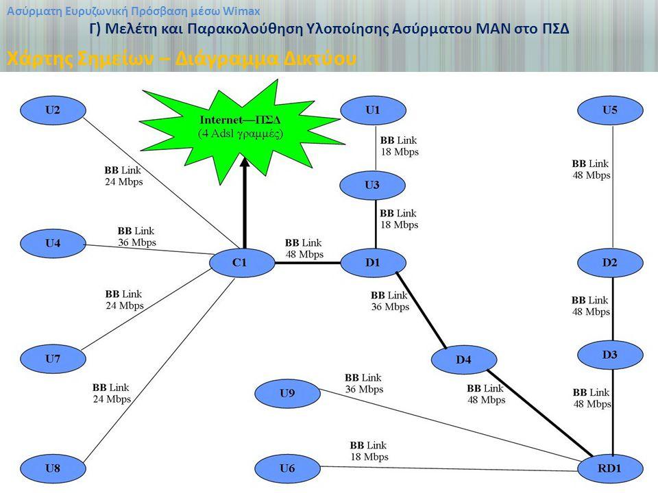 Ασύρματη Ευρυζωνική Πρόσβαση μέσω Wimax Γ) Μελέτη και Παρακολούθηση Υλοποίησης Ασύρματου ΜΑΝ στο ΠΣΔ Χάρτης Σημείων – Διάγραμμα Δικτύου