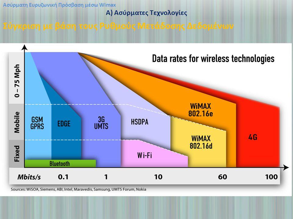 Ασύρματη Ευρυζωνική Πρόσβαση μέσω Wimax A) Ασύρματες Τεχνολογίες Σύγκριση με βάση τους Ρυθμούς Μετάδοσης Δεδομένων
