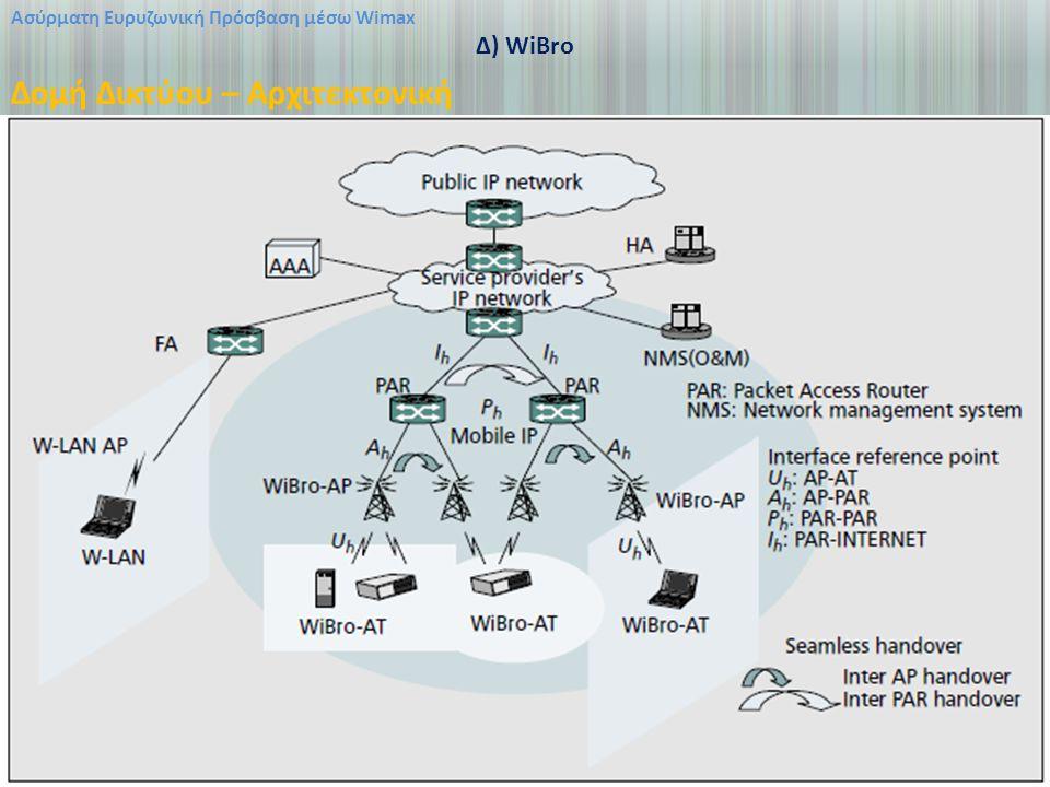 Ασύρματη Ευρυζωνική Πρόσβαση μέσω Wimax Δ) WiBro Δομή Δικτύου – Αρχιτεκτονική
