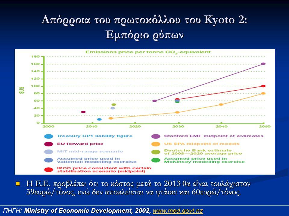 Απόρροια του πρωτοκόλλου του Kyoto 2: Εμπόριο ρύπων Η Ε.Ε. προβλέπει ότι το κόστος μετά το 2013 θα είναι τουλάχιστον 39ευρώ/τόνος, ενώ δεν αποκλείεται