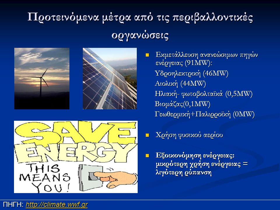 Προτεινόμενα μέτρα από τις περιβαλλοντικές οργανώσεις Εκμετάλλευση ανανεώσιμων πηγών ενέργειας (91MW): Yδροηλεκτρική (46MW) Αιολική (44MW) Ηλιακή- φωτ