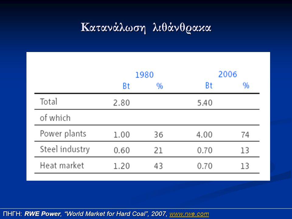 """Κατανάλωση λιθάνθρακα ΠΗΓΗ: RWE Power, """"World Market for Hard Coal"""", 2007, www.rwe.com www.rwe.com"""