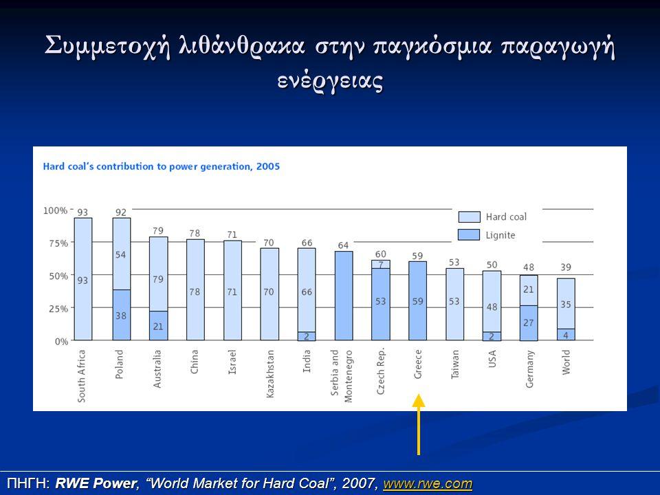 """Συμμετοχή λιθάνθρακα στην παγκόσμια παραγωγή ενέργειας ΠΗΓΗ: RWE Power, """"World Market for Hard Coal"""", 2007, www.rwe.com www.rwe.com"""