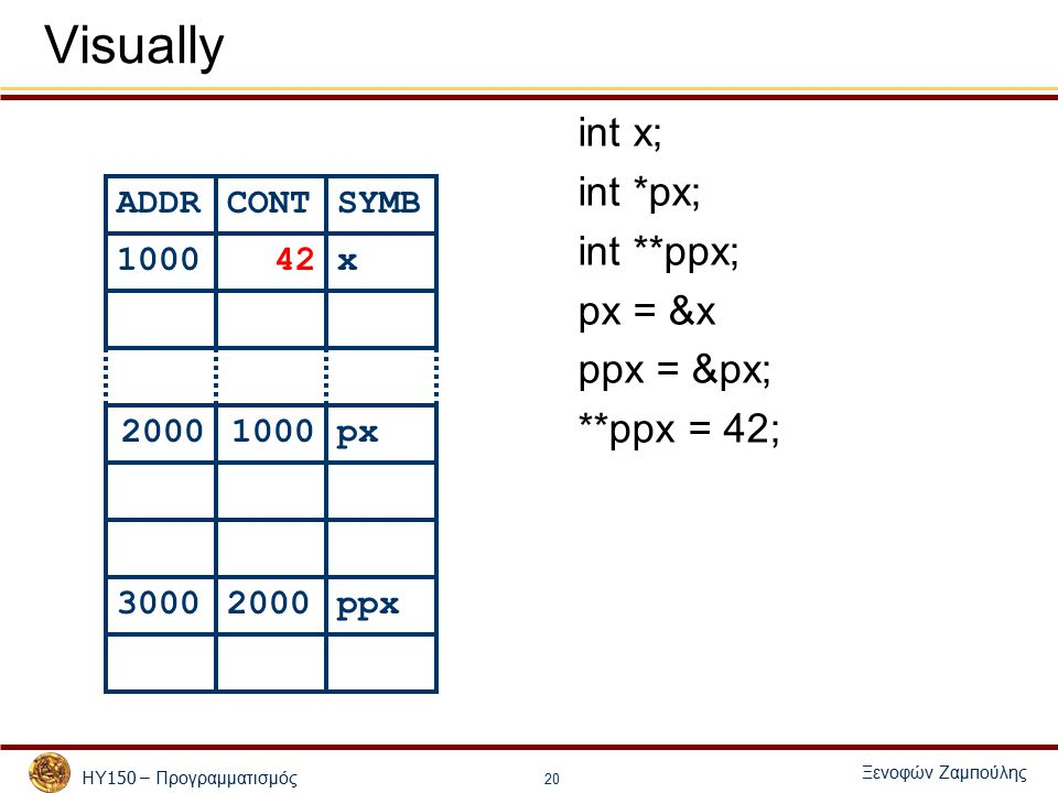 ΗΥ 150 – Προγραμματισμός Ξενοφών Ζαμ π ούλης 20 Visually ADDRCONTSYMB 100042x 20001000px 30002000ppx int x; int *px; int **ppx; px = &x ppx = &px; **ppx = 42;