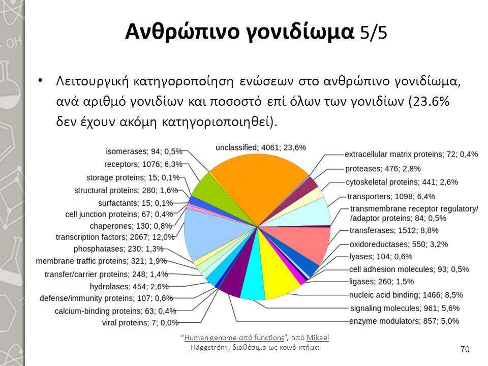 Ανθρώπινο γονιδίωμα 5/5 Λειτουργική κατηγοροποίηση ενώσεων στο ανθρώπινο γονιδίωμα, ανά αριθμό γονιδίων και ποσοστό επί όλων των γονιδίων (23.6% δεν έ